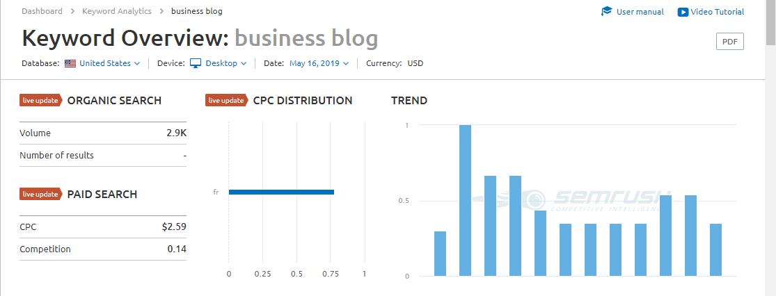 """SEMrush keyword overview of """"business blog"""""""