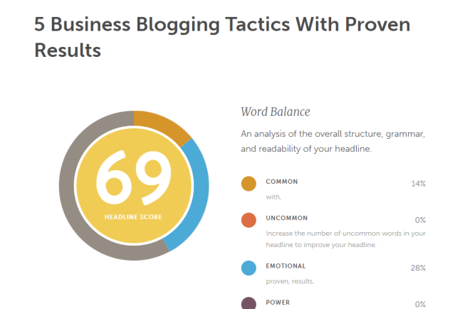 Coschedule headline analyzer for - 5 Business Blogging Tactics With Proven Results